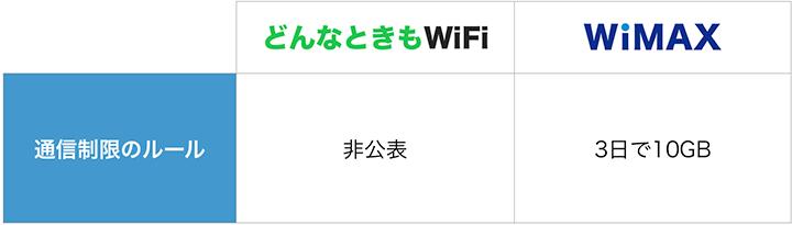 どんなときもWiFiとWiMAXの通信制限ルールを比較
