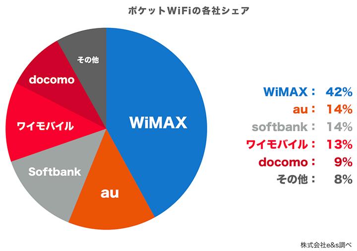 ポケットWiFiの各社シェア 円グラフ