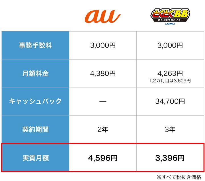 auとGMOとくとくBBの料金比較表