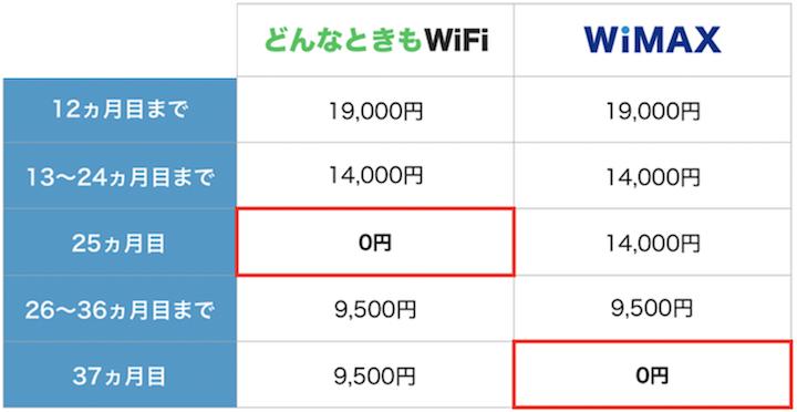 どんなときもWiFiとWiMAXの解約金比較