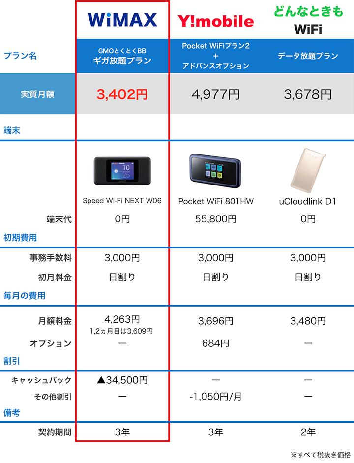 WiMAX/ワイモバイル/どんなときもWiFiの料金比較表
