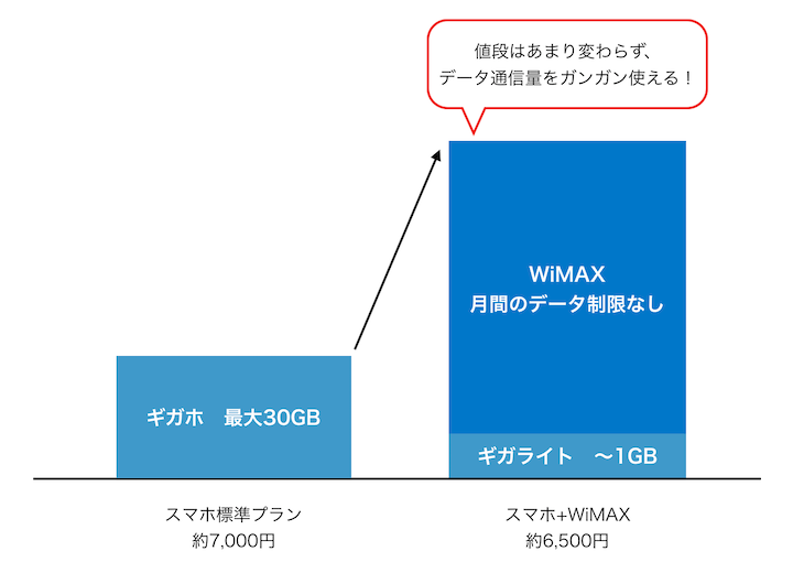 WiMAXとスマホの比較