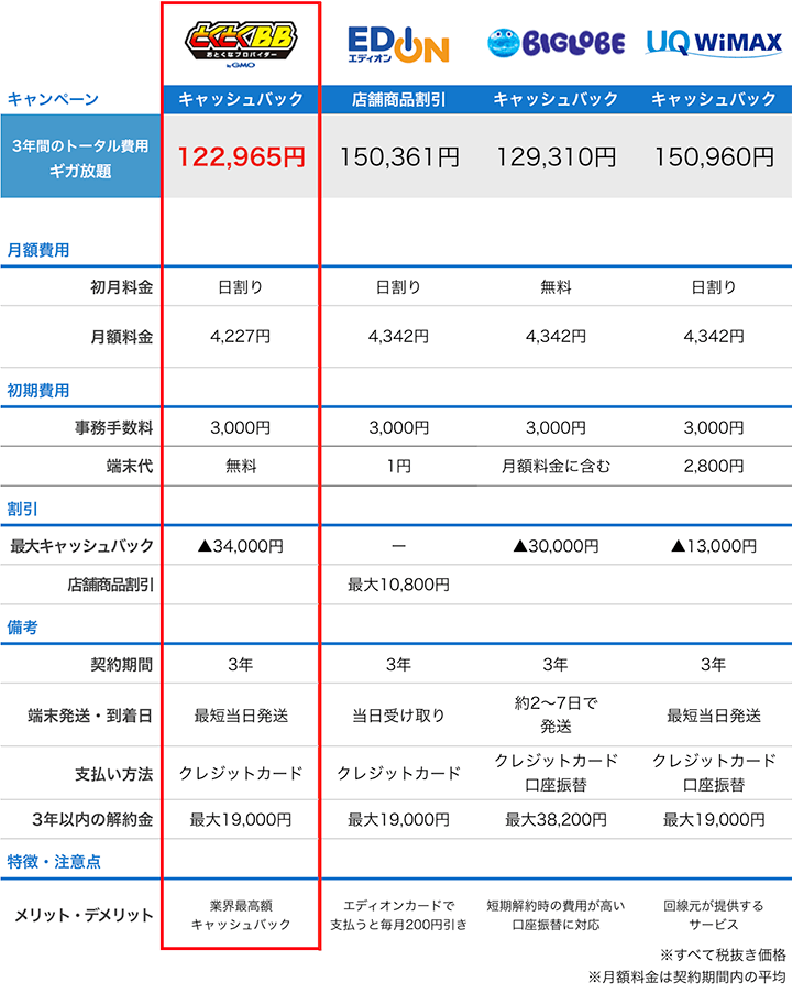 エディオンのWiMAXと他プロバイダの料金比較表