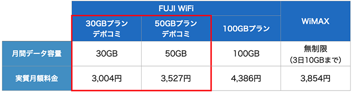 FUJI WiFiとWiMAXのプラン比較