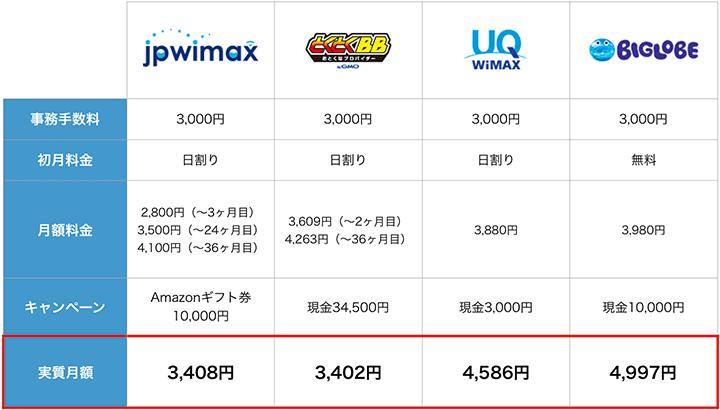 JP wimaxと他プロバイダの料金比較表
