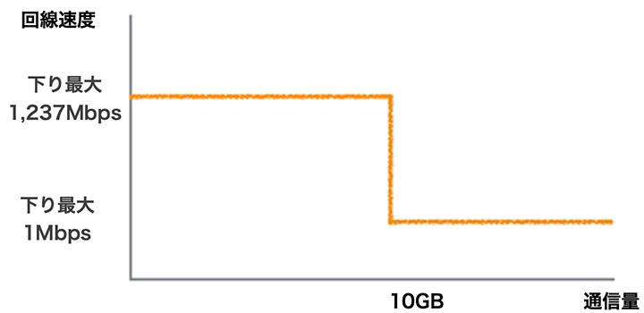 3日で10GB以上使った場合の制限