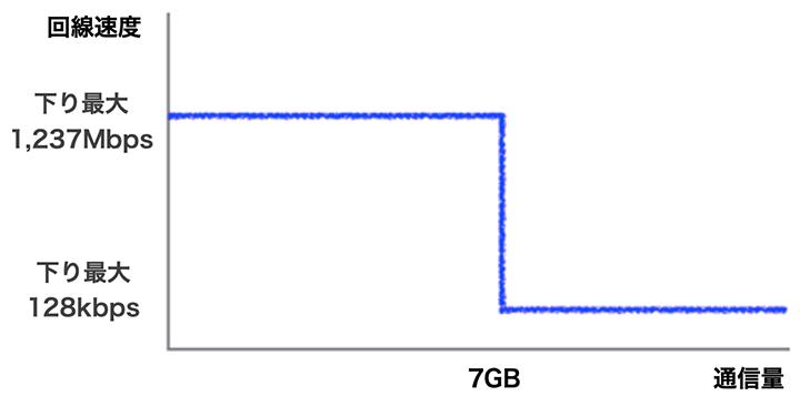 通常プランを3日で7GB以上使った場合の制限