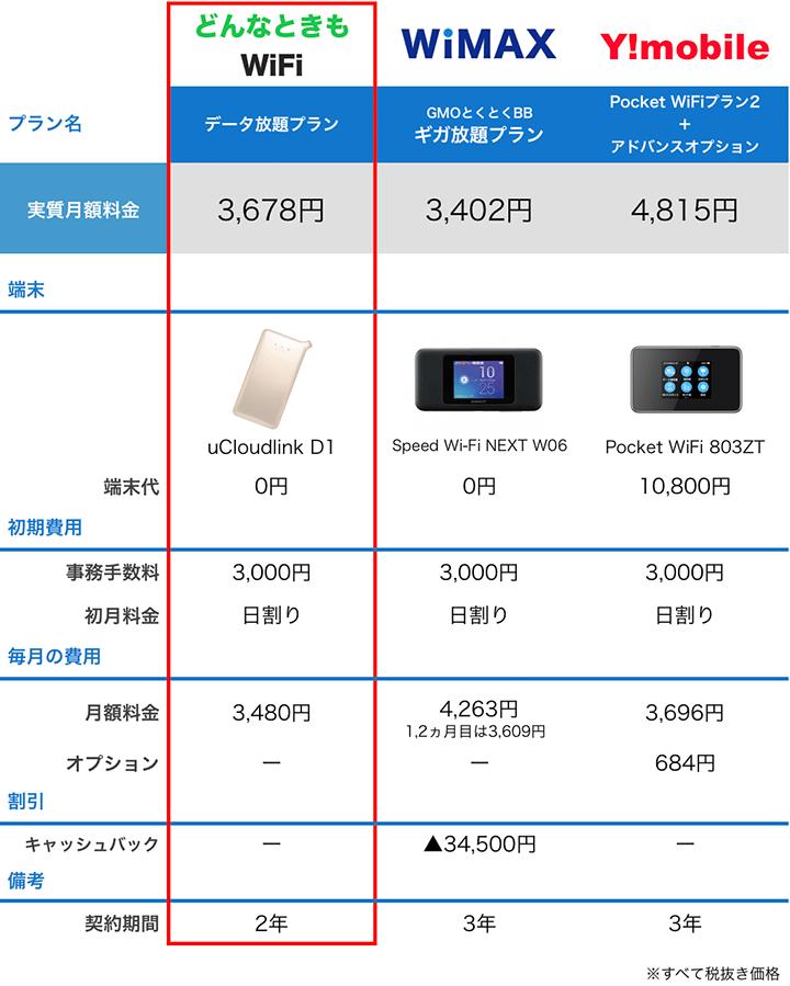 WiMAX/ワイモバイル/どんなときもWiFiの端末やプラン、料金を比較した一覧表