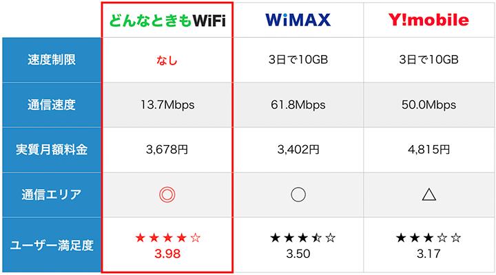 どんなときもWiFi、WiMAX、Ymobileの無制限プランを比較した一覧表