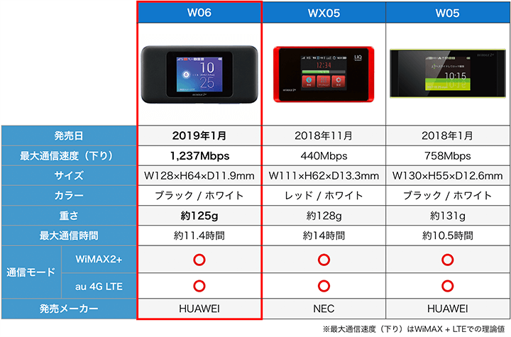 WiMAXルーター性能比較表 持ち運び用