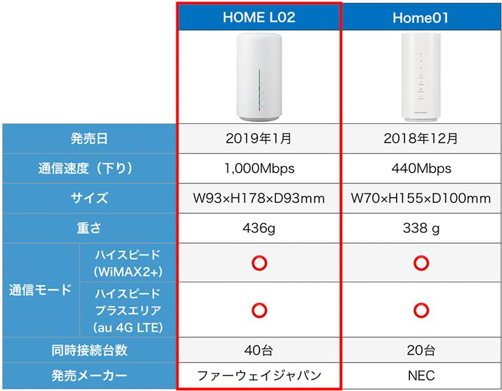 WiMAXルーター性能比較表 据え置き型