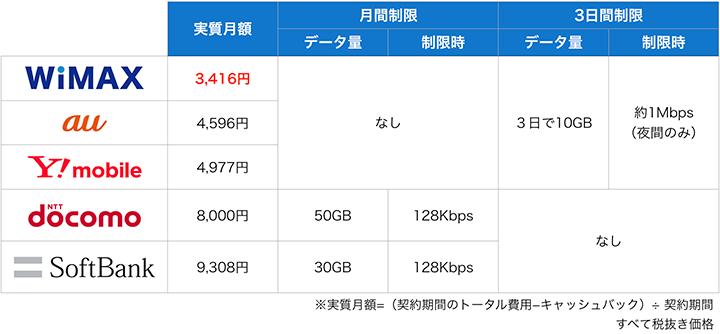 大手ポケットWiFiの実質月額と速度制限ルールの比較表