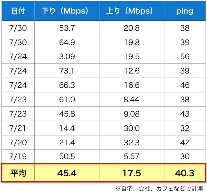 WiMAXのスピードチェック結果表