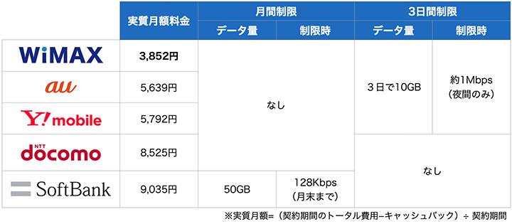 ポケットWiFiの速度制限比較表