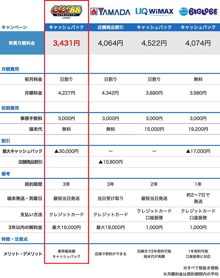 ヤマダ電機のWiMAXと他プロバイダの料金比較表
