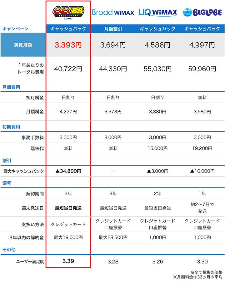 wimax4プロバイダの料金比較表:11月度