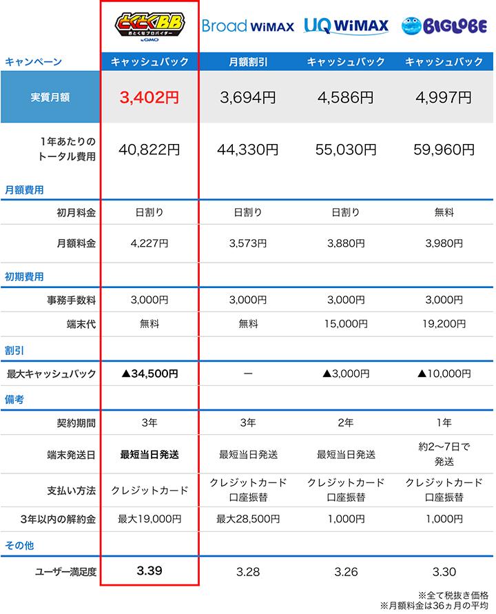 wimax4プロバイダの料金比較表:10月度