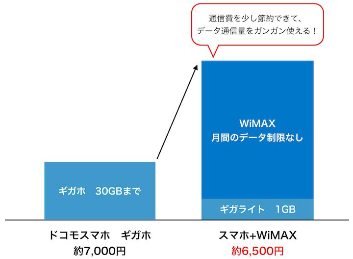 docomoとWiMAXの併用例