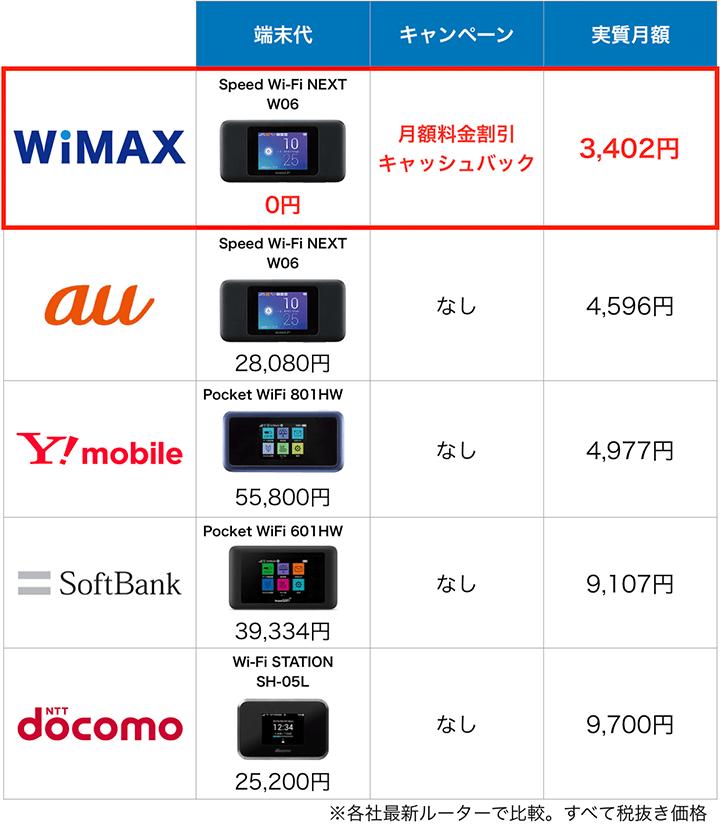 ポケットWiFi5サービスの端末と料金比較表:1月度