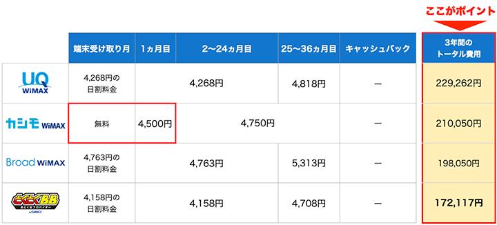 WiMAXはトータル費用で比較しよう