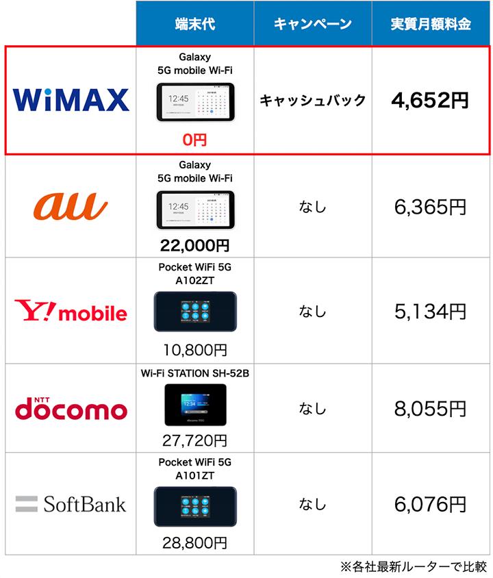 ポケットWiFi5サービスの端末と料金比較表