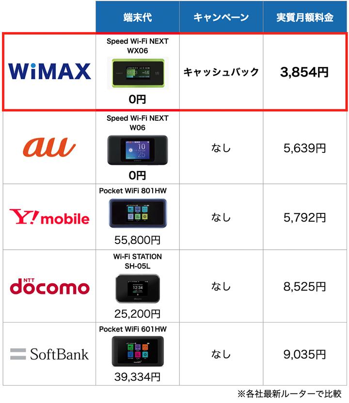 ポケットWiFi5サービスの端末と料金比較表:5月度
