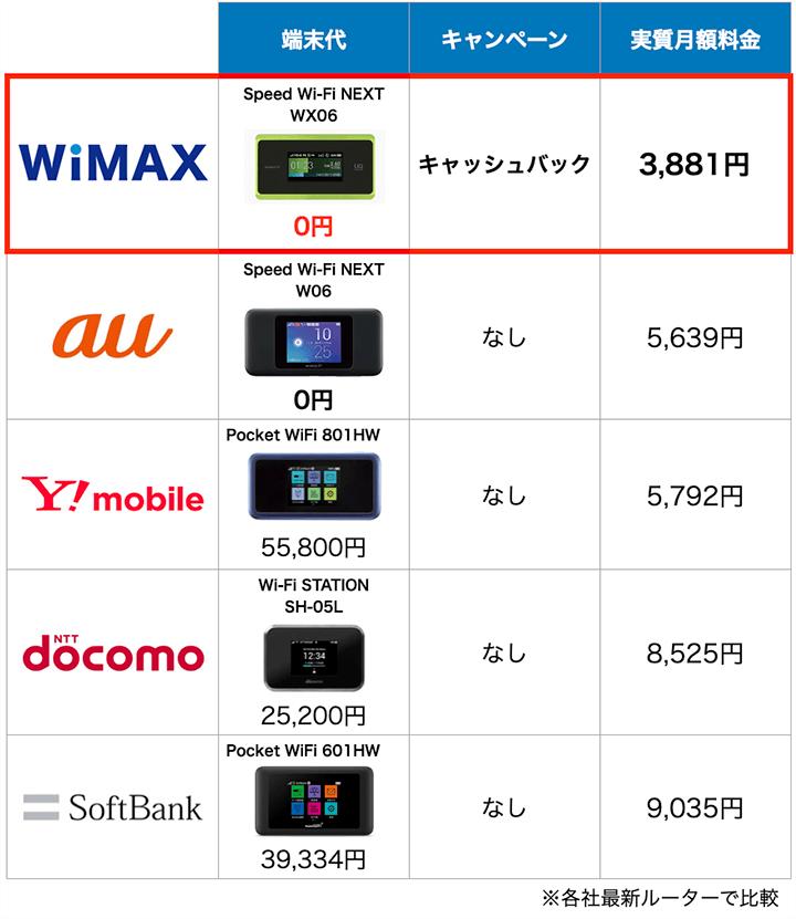 ポケットWiFi5サービスの端末と料金比較表:7月度