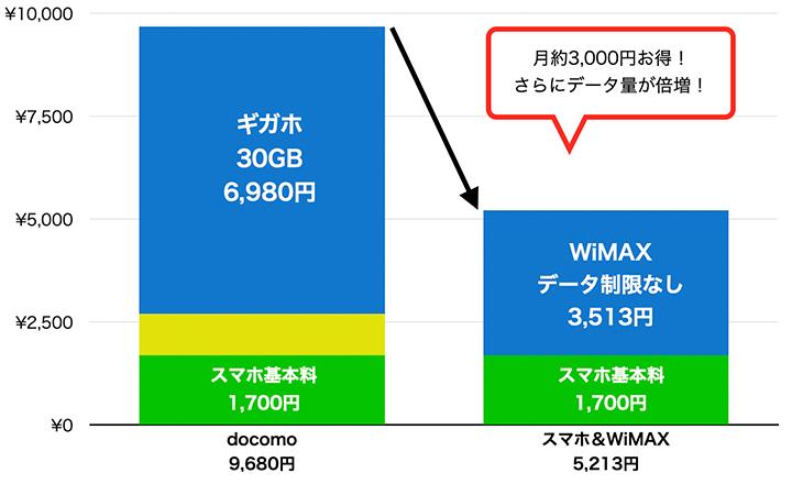 docomoスマホと、docomoスマホ&WiMAXの料金比較グラフ