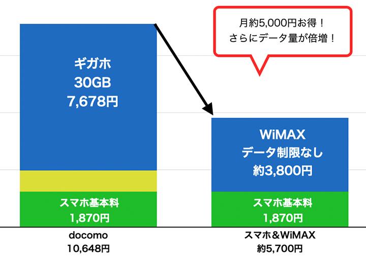 スマホからスマホとWiMAXへ