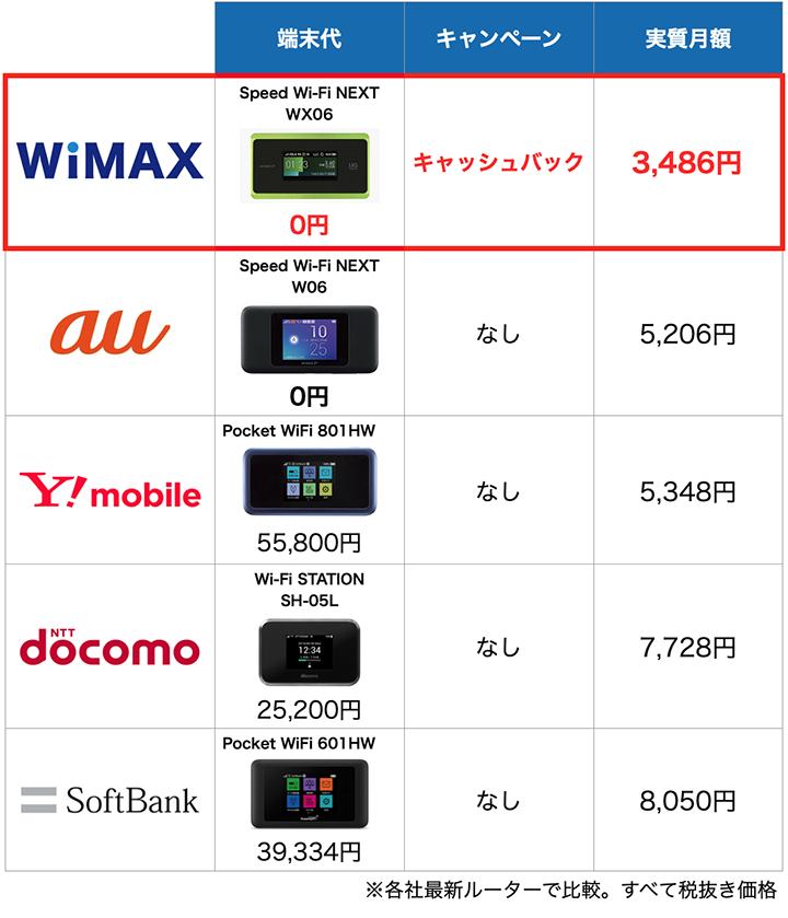 ポケットWiFi5サービスの端末と料金比較表:12月度