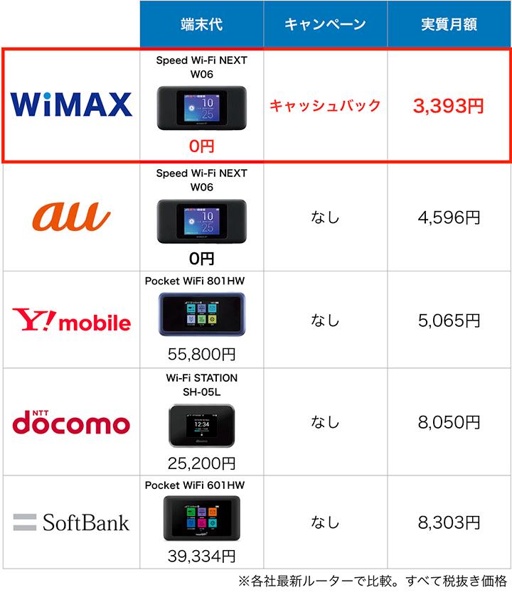 ポケットWiFi5サービスの端末と料金比較表:11月度