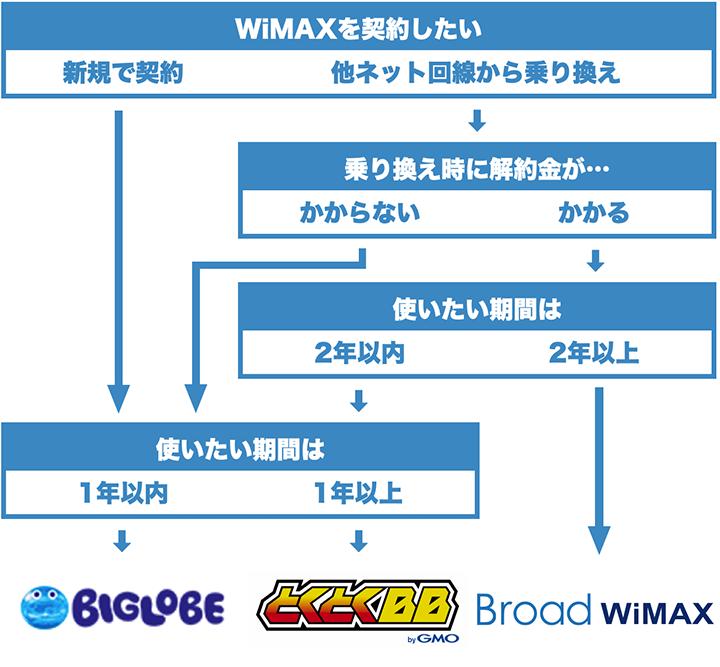 WiMAXの選び方フローチャート