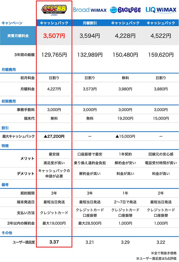 WiMAX主要プロバイダの比較