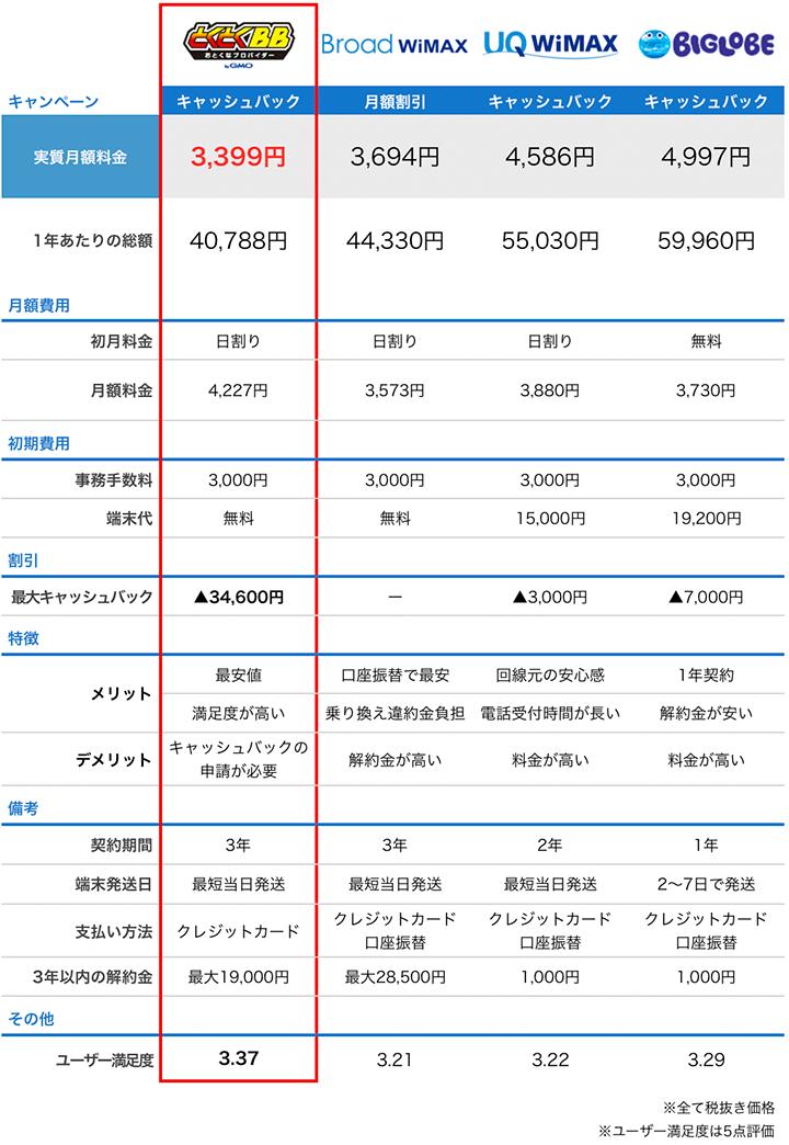wimaxのプロバイダ比較
