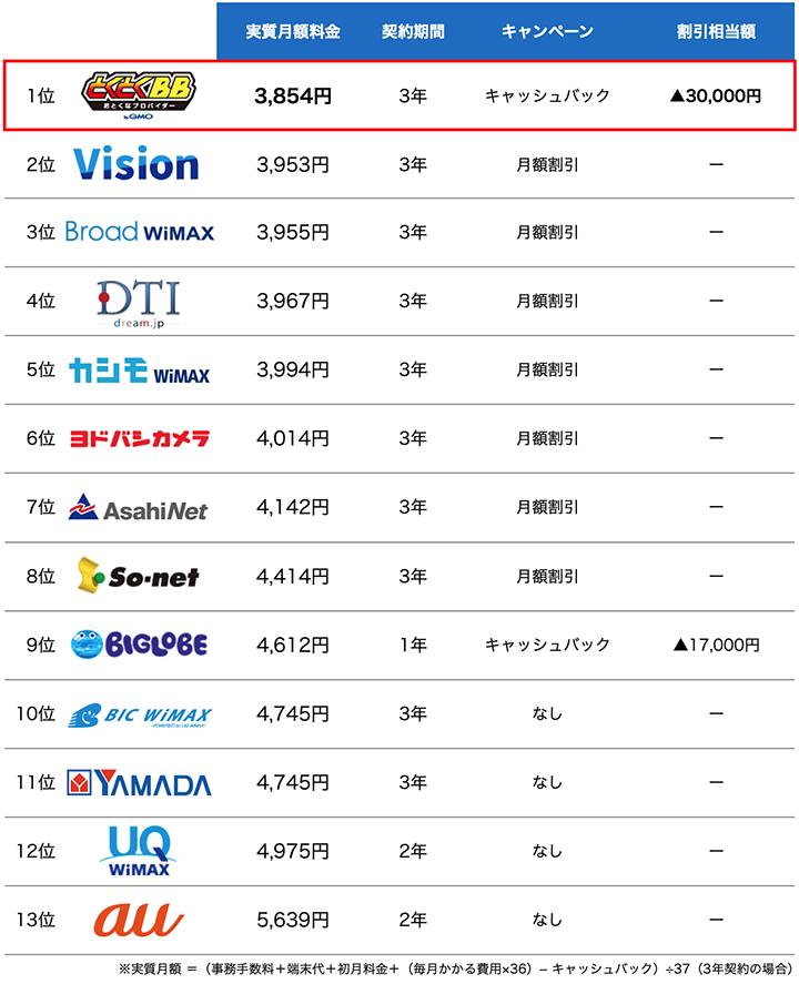 主要WiMAXプロバイダ13社の実質月額比較表