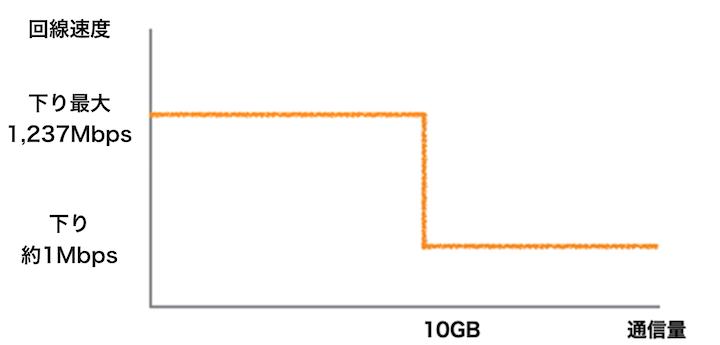 WiMAX 3日で10GB