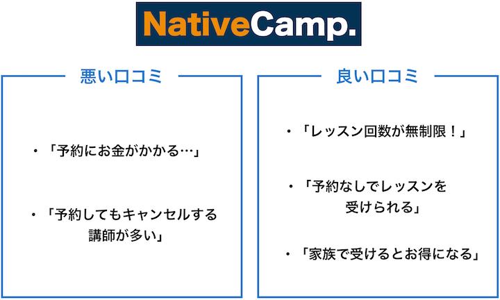 ネイティブキャンプ 口コミ・評判