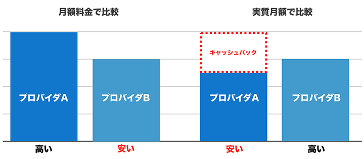 WiMAXのプロバイダは月額料金ではなく実質月額で比較すると、どちらが安いのかがわかる