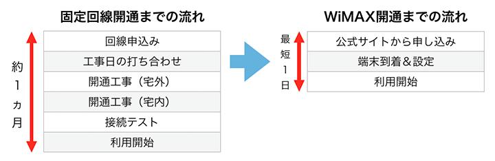 固定回線とモバイル回線の開通までの違い