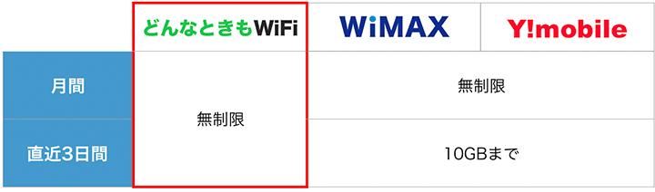 どんなときもWiFiは、月間、3日間共に容量無制限