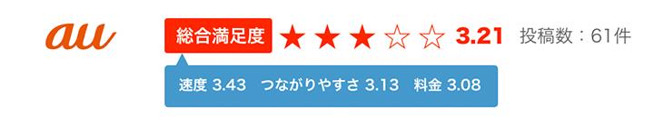 auポケットWiFiのユーザー満足度