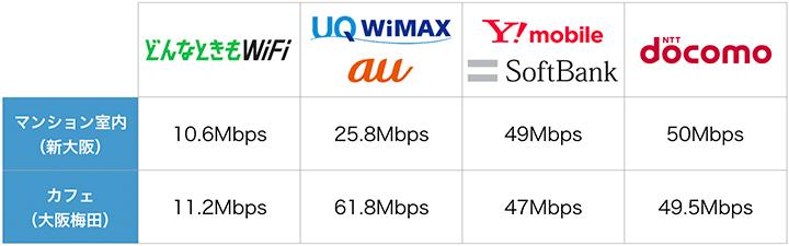 各ポケットWiFiの通信速度チェック表
