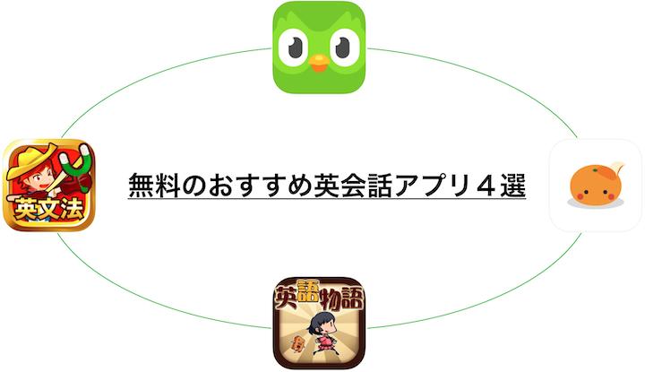英会話アプリ 無料 おすすめ