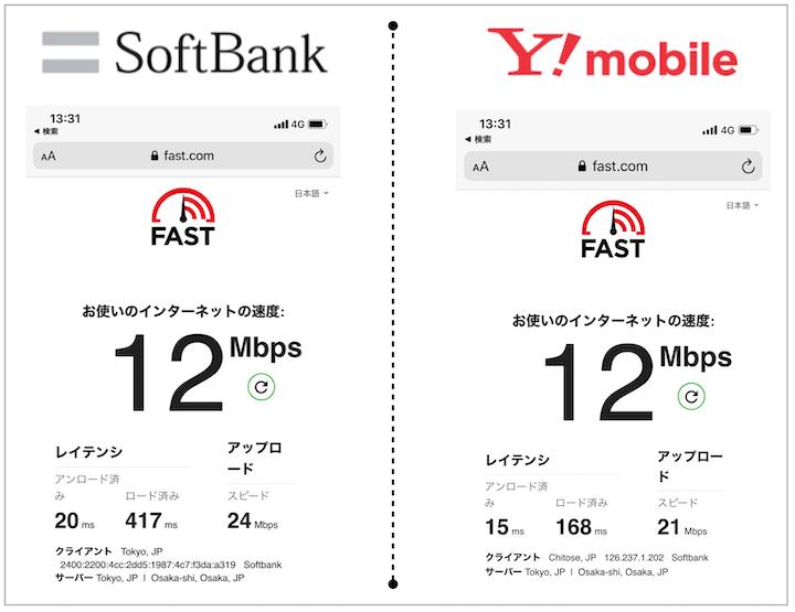 ソフトバンクとワイモバイルの速度比較