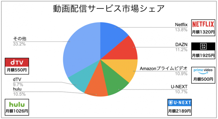 動画配信サービス 人気比較表