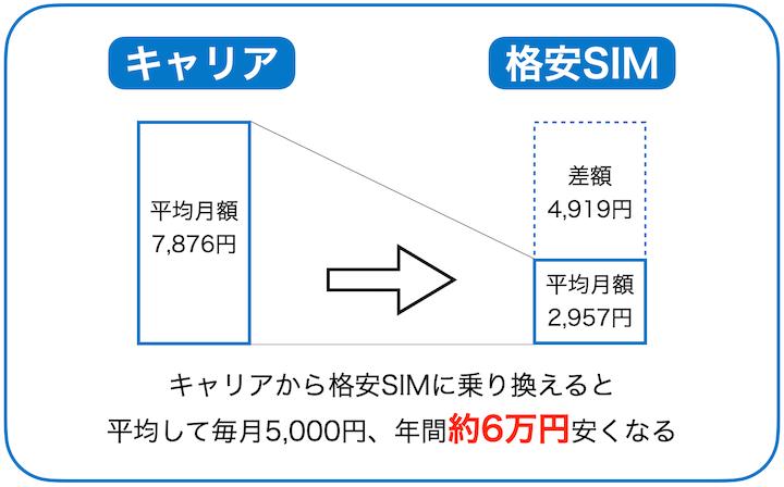 キャリア 格安SIM 料金