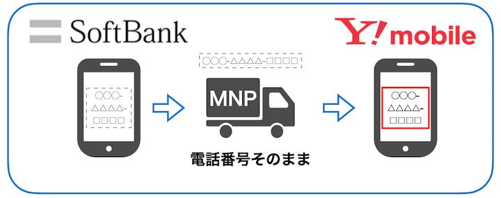 ソフトバンク MNP