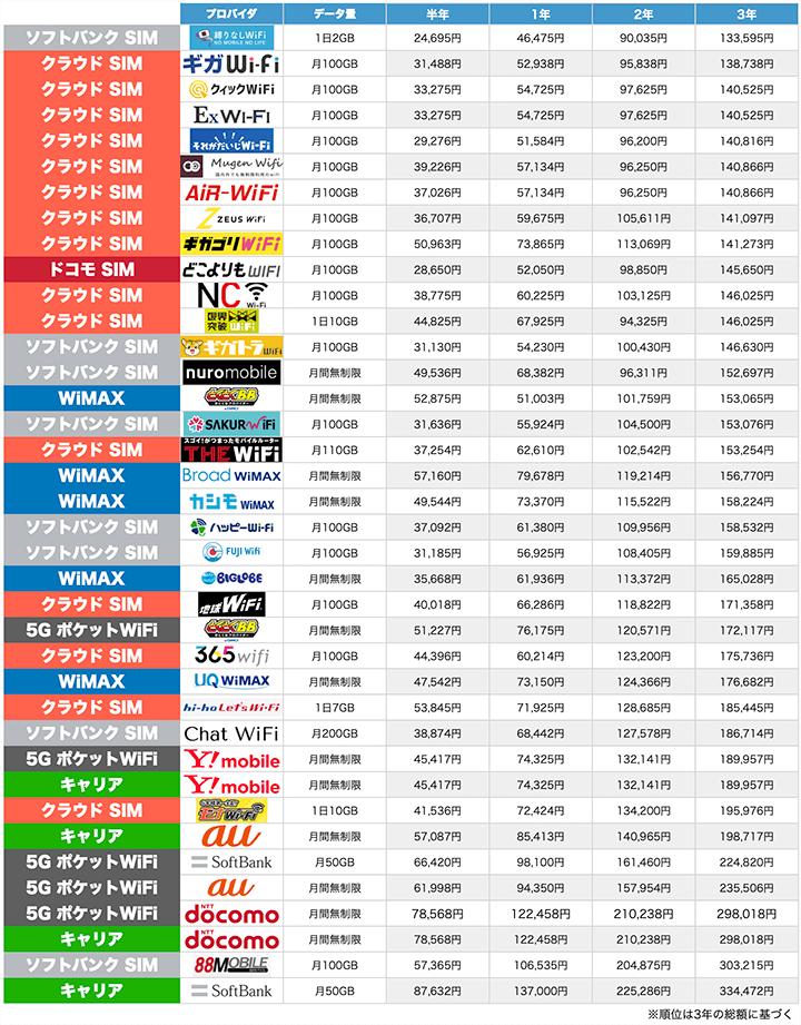 各サービスのトータルコスト比較表