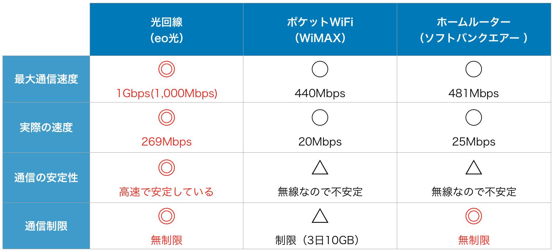 ネット回線速度 比較