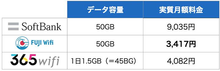 30GB~50GB